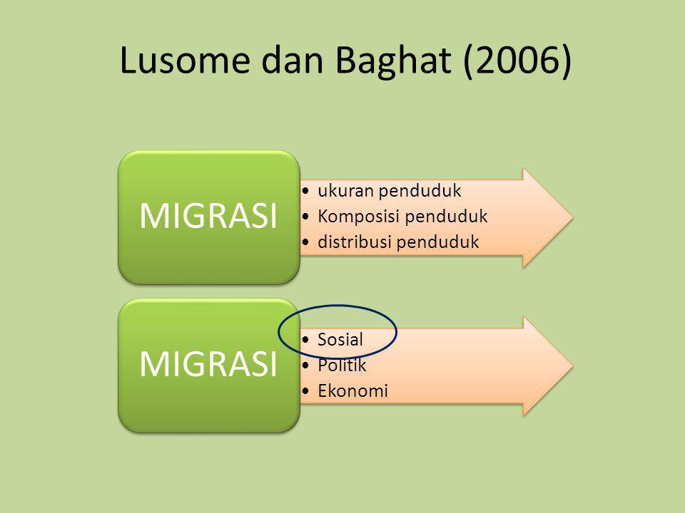 Lusome dan Baghat (2006) •ukuran penduduk •Komposisi penduduk •distribusi penduduk MIGRASI •Sosial •Politik •Ekonomi MIGRASI