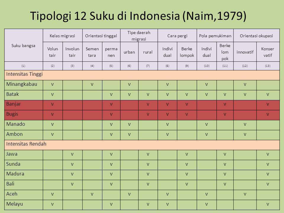 Tipologi 12 Suku di Indonesia (Naim,1979) Suku bangsa Kelas migrasiOrientasi tinggal Tipe daerah migrasi Cara pergiPola pemukimanOrientasi okupasi Vol