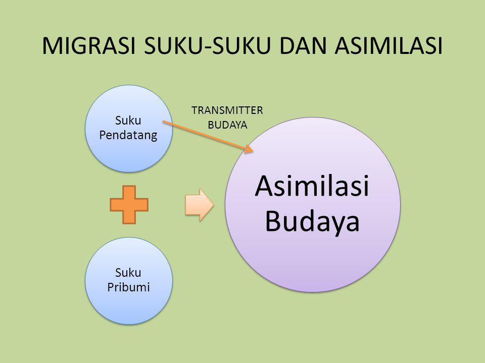 MIGRASI SUKU-SUKU DAN ASIMILASI Suku Pendatang Suku Pribumi Asimilasi Budaya TRANSMITTER BUDAYA