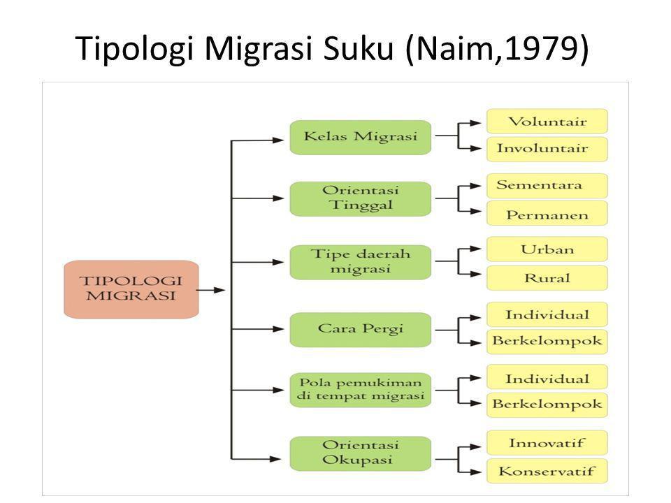 Tipologi Migrasi Suku (Naim,1979)