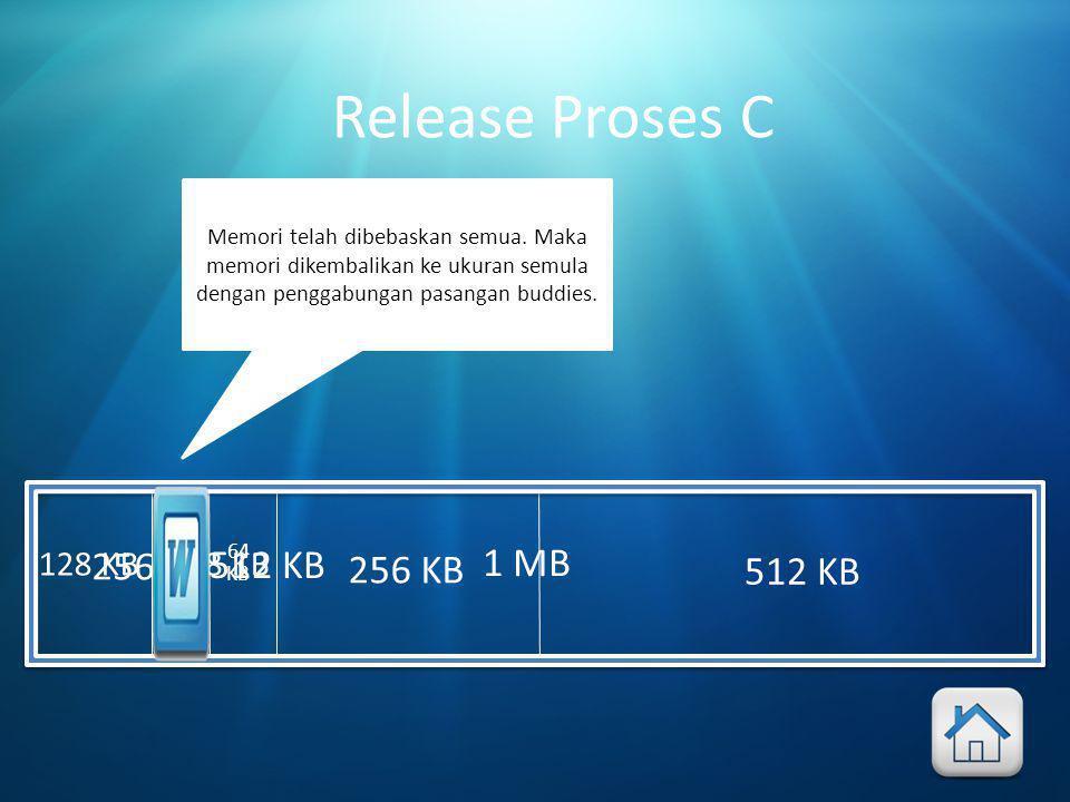 512 KB Release Proses C 256 KB 64 KB 128 KB 512 KB 128 KB 256 KB 1 MB Memori telah dibebaskan semua.