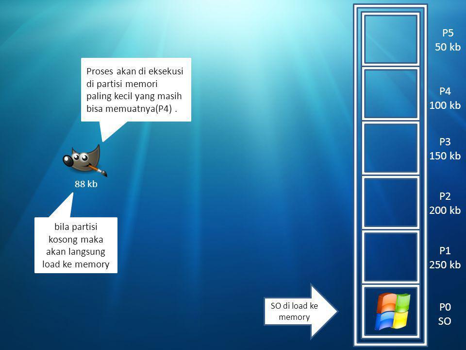 P5 50 kb P4 100 kb P3 150 kb P2 200 kb P1 250 kb SO di load ke memory 88 kb Proses akan di eksekusi di partisi memori paling kecil yang masih bisa memuatnya(P4).
