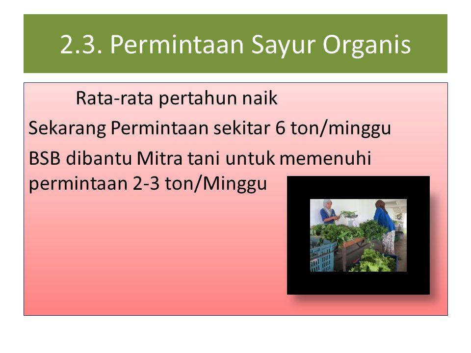 2.3. Permintaan Sayur Organis Rata-rata pertahun naik Sekarang Permintaan sekitar 6 ton/minggu BSB dibantu Mitra tani untuk memenuhi permintaan 2-3 to