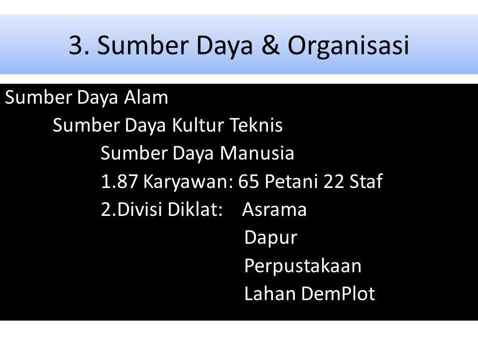 3. Sumber Daya & Organisasi Sumber Daya Alam Sumber Daya Kultur Teknis Sumber Daya Manusia 1.87 Karyawan: 65 Petani 22 Staf 2.Divisi Diklat: Asrama Da