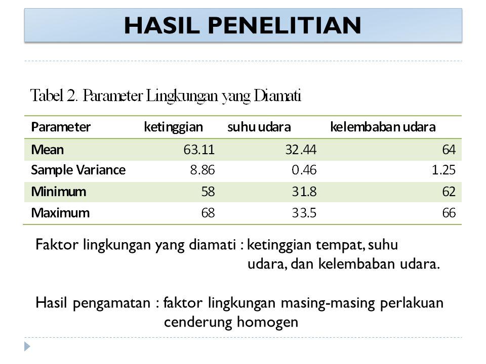 HASIL PENELITIAN Faktor lingkungan yang diamati : ketinggian tempat, suhu udara, dan kelembaban udara. Hasil pengamatan : faktor lingkungan masing-mas