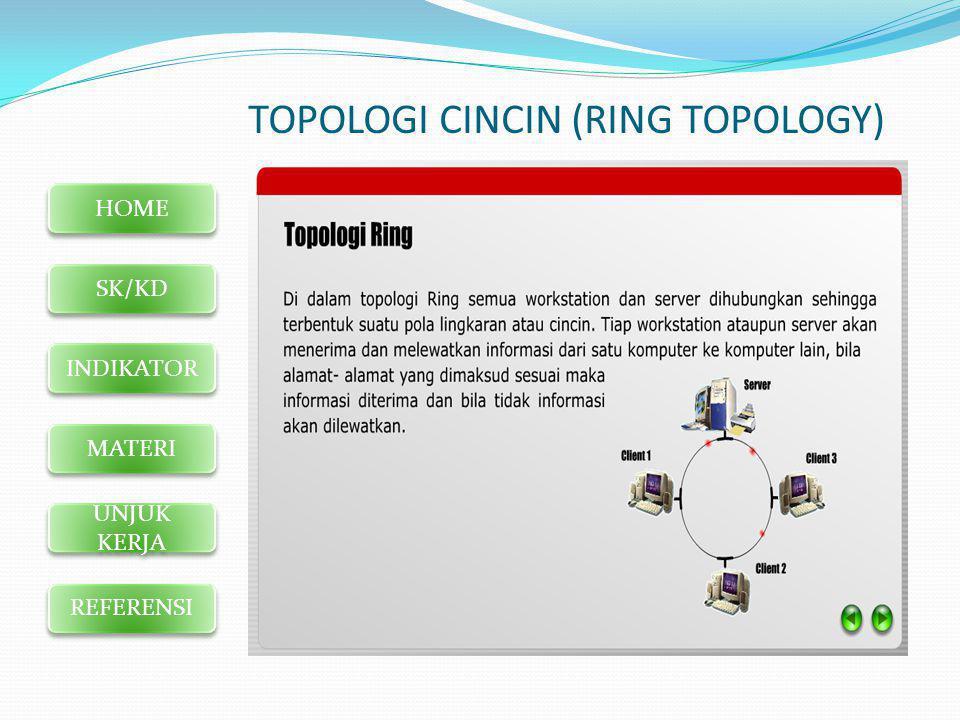 HOME SK/KD INDIKATOR MATERI UNJUK KERJA REFERENSI TOPOLOGI CINCIN (RING TOPOLOGY)