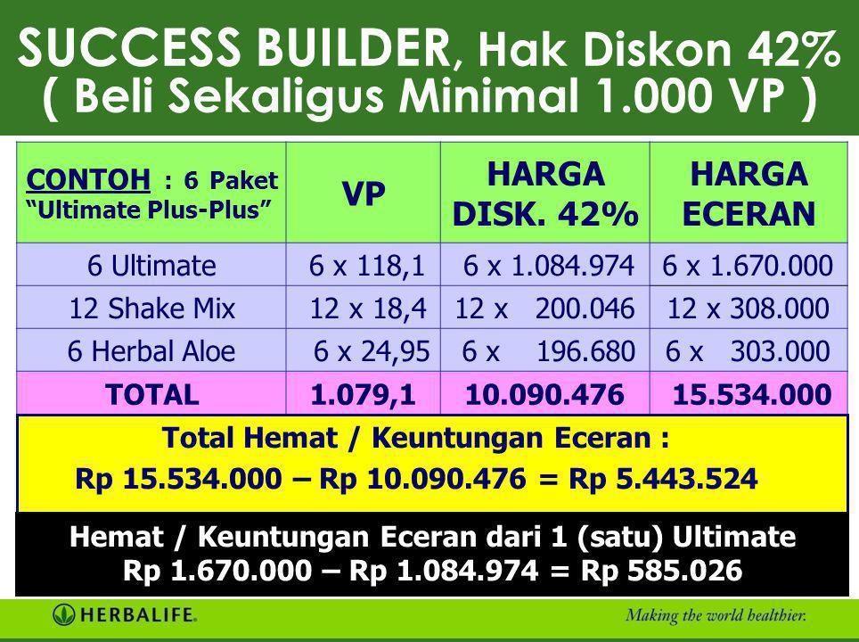 """SENIOR CONSULTANT, Hak Diskon 35% ( Beli Sekaligus Minimal 500 VP ) CONTOH : 3 Paket """"Ultimate Plus-Plus"""" VP HARGA DISK. 35% HARGA ECERAN 3 Ultimate3"""