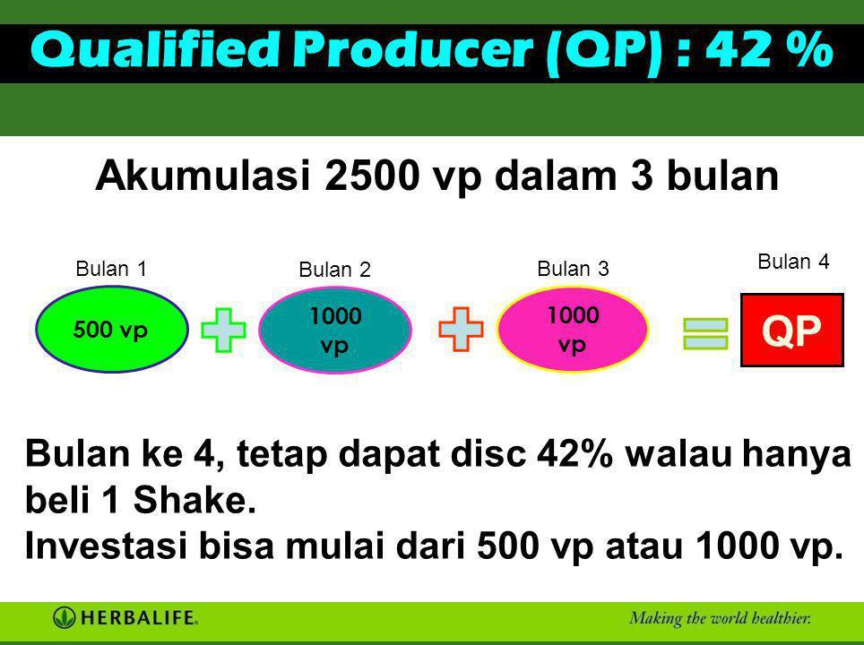 Qualified Producer (QP) : 42 % Merupakan posisi tambahan baru di Marketing Plan Herbalife Berlaku mulai 1 Oktober 2009. Semua Distributor atau Senior