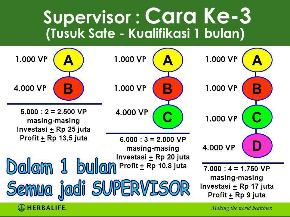 Supervisor : Cara Ke-2 (Kualifikasi 1 bulan) ANDA 1.000 VP Investasi + Rp 10 juta Profit + Rp 5,4 juta DBC Hanya Anda sendiri yang menjadi SUPERVISOR