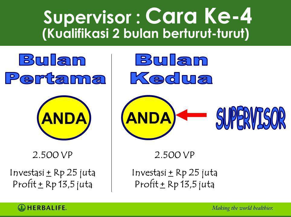 A Supervisor : Cara Ke-3 (Tusuk Sate - Kualifikasi 1 bulan) B C D 4.000 VP 1.000 VP A B C 4.000 VP A B 1.000 VP 4.000 VP 5.000 : 2 = 2.500 VP masing-m