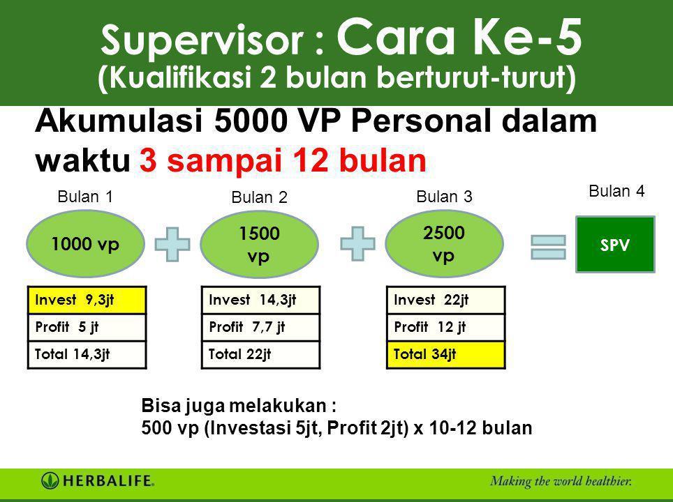ANDA Supervisor : Cara Ke-4 (Kualifikasi 2 bulan berturut-turut) 2.500 VP Investasi + Rp 25 juta Profit + Rp 13,5 juta 2.500 VP Investasi + Rp 25 juta
