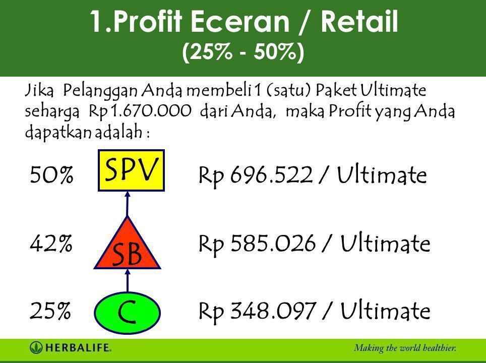4 JENIS PENGHASILAN 1.PROFIT ECERAN/RETAIL (25%-50%) Keuntungan dari Penjualan Langsung kepada Pelanggan. 2. PROFIT GROSIR/WHOLESALE (8%-25%) Penghasi