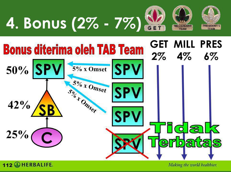SPV SB C 50% 42% 25% Penghasilan atas Omset / Volume Point Pribadi semua Supervisor di 3 (tiga) tingkat organisasi Anda 3. Royalti (1% - 5%) SPV Tingk