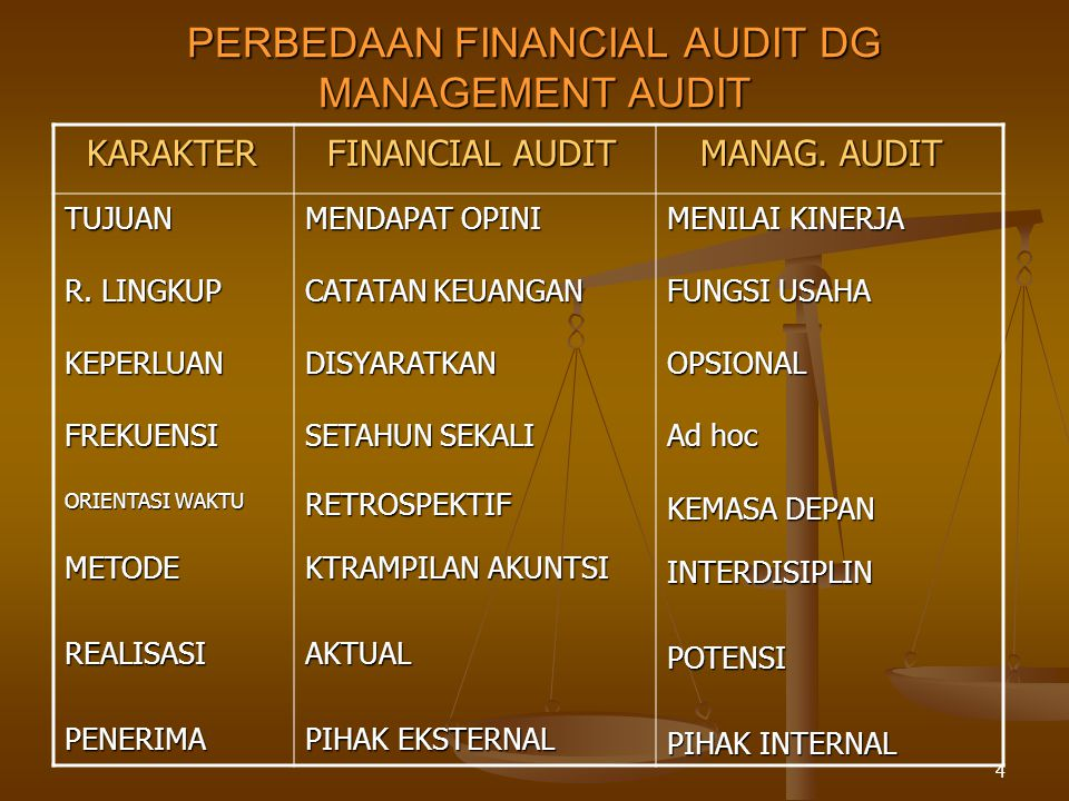 5 TUJUAN MANAGEMENT AUDIT  AGAR AKTIVITAS OPERASIONAL PERSH.