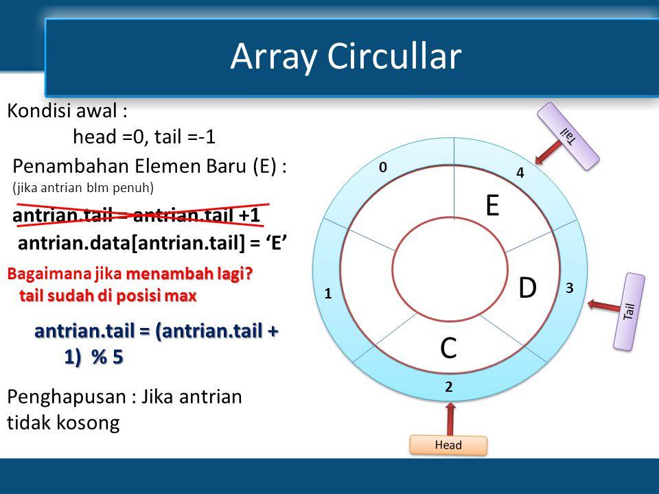 Array Circullar Tail 4 3 2 1 0 D C Head E Tail Penambahan Elemen Baru (E) : (jika antrian blm penuh) antrian.tail = antrian.tail +1 menambah lagi.
