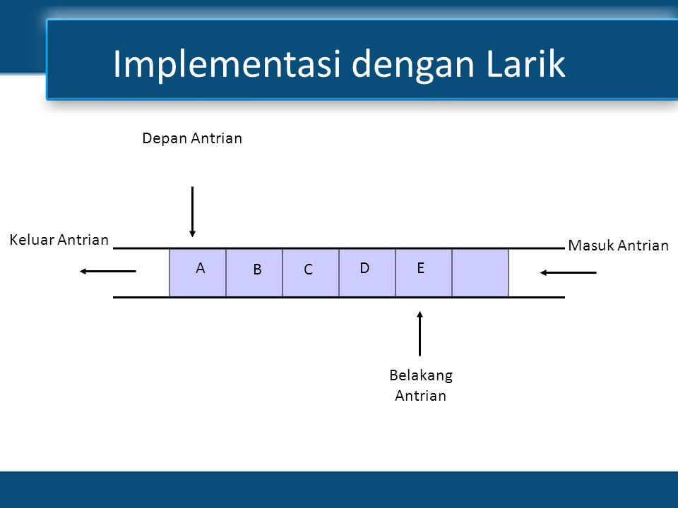 Implementasi dengan Larik C AD B E Depan Antrian Keluar Antrian Masuk Antrian Belakang Antrian