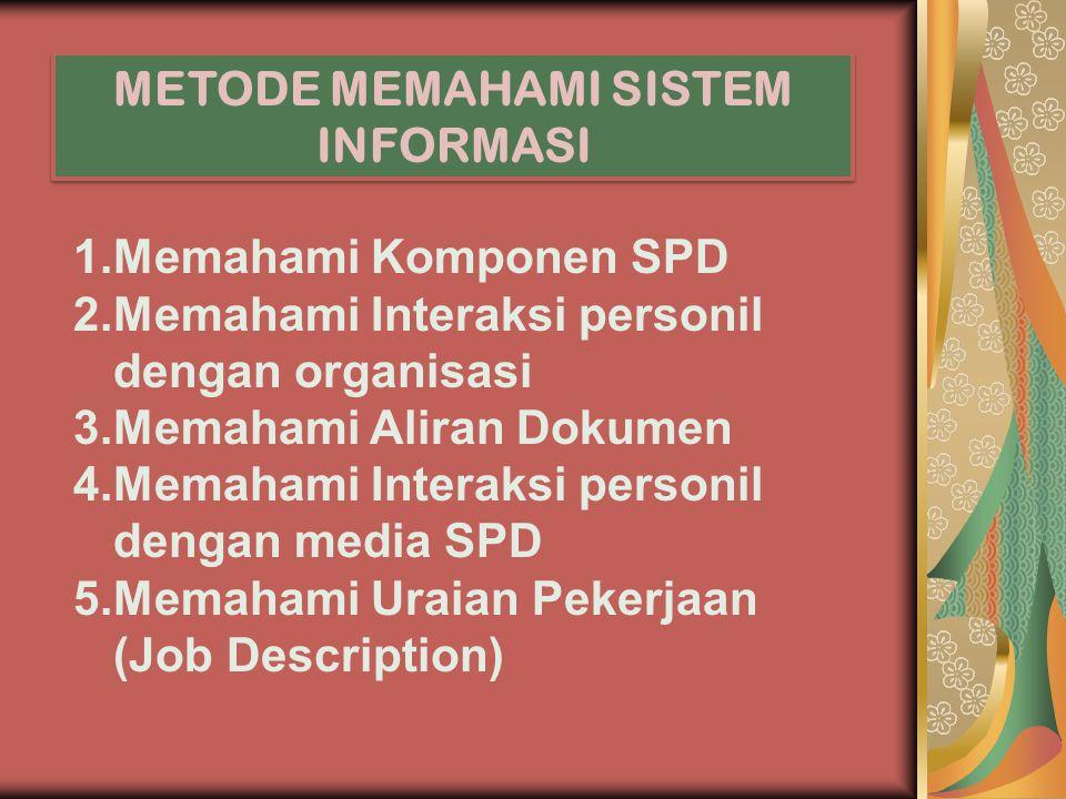 METODE MEMAHAMI SISTEM INFORMASI 1.Memahami Komponen SPD 2.Memahami Interaksi personil dengan organisasi 3.Memahami Aliran Dokumen 4.Memahami Interaksi personil dengan media SPD 5.Memahami Uraian Pekerjaan (Job Description)