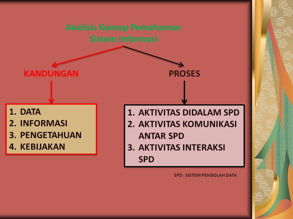 Analisis Konsep Pemahaman Sistem Informasi KANDUNGAN 1.DATA 2.INFORMASI 3.PENGETAHUAN 4.KEBIJAKAN 1.DATA 2.INFORMASI 3.PENGETAHUAN 4.KEBIJAKAN PROSES 1.AKTIVITAS DIDALAM SPD 2.AKTIVITAS KOMUNIKASI ANTAR SPD 3.AKTIVITAS INTERAKSI SPD 1.AKTIVITAS DIDALAM SPD 2.AKTIVITAS KOMUNIKASI ANTAR SPD 3.AKTIVITAS INTERAKSI SPD SPD : SISTEM PENGOLAH DATA