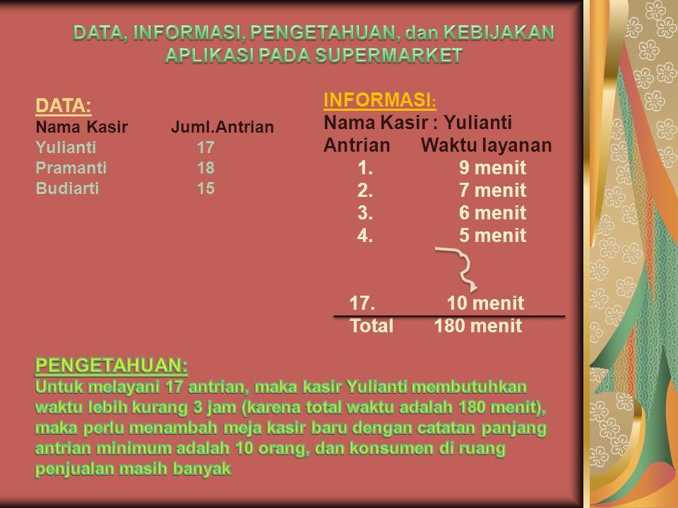 DATA: Nama KasirJuml.Antrian Yulianti17 Pramanti18 Budiarti15 INFORMASI : Nama Kasir : Yulianti AntrianWaktu layanan 1.