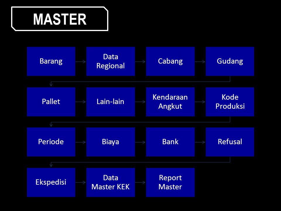 Barang Data Regional CabangGudang PalletLain-lain Kendaraa n Angkut Kode Produksi PeriodeBiayaBankRefusal Ekspedisi Data Master KEK Report Master MAST