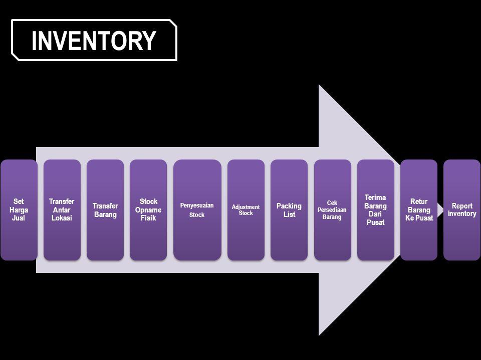 Set Harga Jual Transfer Antar Lokasi Transfer Barang Stock Opname Fisik Penyesuaian Stock Adjustment Stock Packing List Cek Persediaan Barang Terima B