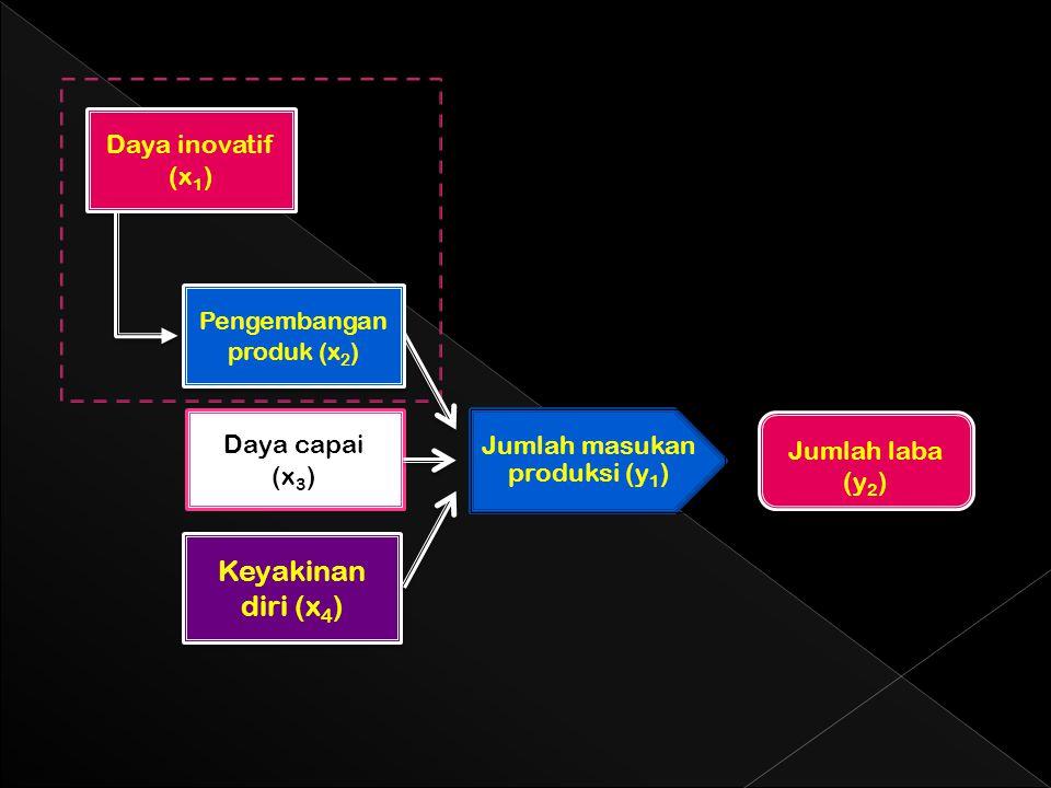 Keyakinan diri (x 4 ) Daya capai (x 3 ) Daya inovatif (x 1 ) Pengembangan produk (x 2 ) Jumlah masukan produksi (y1) Jumlah laba (y 2 )
