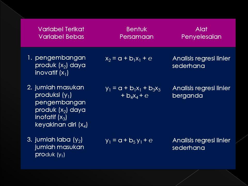 Variabel Terikat Variabel Bebas Bentuk Persamaan Alat Penyelesaian 1.pengembangan produk (x 2 ) daya inovatif (x 1 ) 2.jumlah masukan produksi (y 1 ) pengembangan produk (x 2 ) daya inofatif (x 3 ) keyakinan diri (x 4 ) 3.jumlah laba (y 2 ) jumlah masukan pro duk (y 1 ) x 2 = a + b 1 x 1 + e y 1 = a + b 1 x 1 + b 3 x 3 + b 4 x 4 + e y 1 = a + b 5 y 1 + e Analisis regresi linier sederhana Analisis regresi linier berganda Analisis regresi linier sederhana