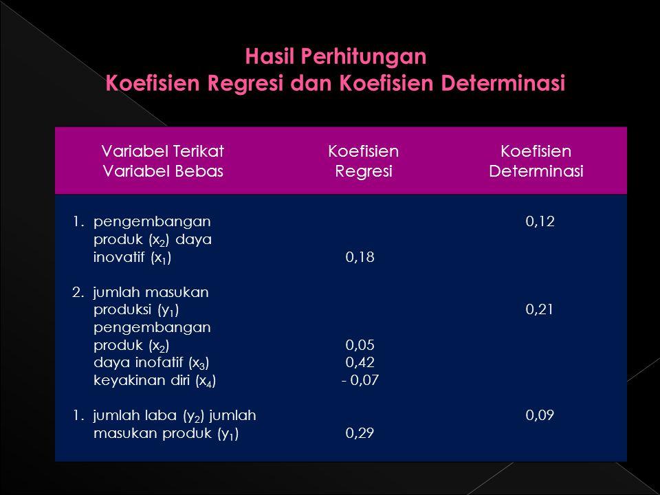 Variabel Terikat Variabel Bebas Koefisien Regresi Koefisien Determinasi 1.pengembangan produk (x 2 ) daya inovatif (x 1 ) 2.jumlah masukan produksi (y 1 ) pengembangan produk (x 2 ) daya inofatif (x 3 ) keyakinan diri (x 4 ) 1.jumlah laba (y 2 ) jumlah masukan produk (y 1 ) 0,18 0,05 0,42 - 0,07 0,29 0,12 0,21 0,09 Hasil Perhitungan Koefisien Regresi dan Koefisien Determinasi