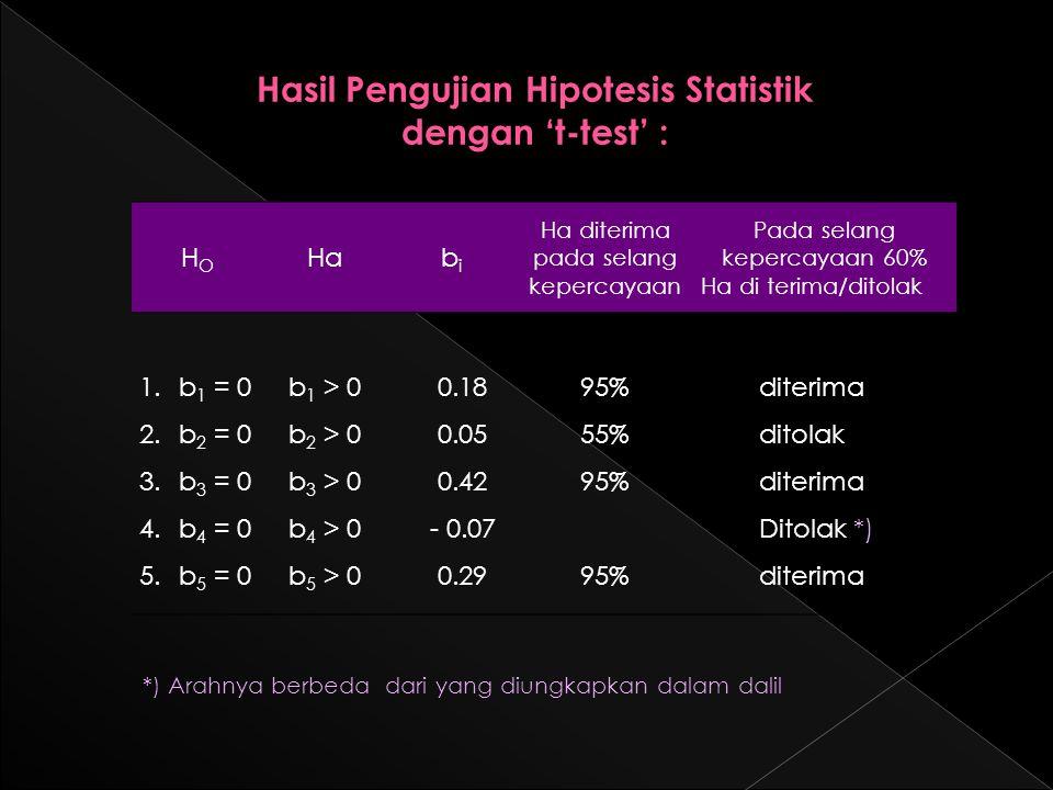 Hasil Pengujian Hipotesis Statistik dengan 't-test' : HOHO Habibi Ha diterima pada selang kepercayaan Pada selang kepercayaan 60% Ha di terima/ditolak 1.b 1 = 0 2.b 2 = 0 3.b 3 = 0 4.b 4 = 0 5.b 5 = 0 b 1 > 0 b 2 > 0 b 3 > 0 b 4 > 0 b 5 > 0 0.18 0.05 0.42 - 0.07 0.29 95% 55% 95% diterima ditolak diterima Ditolak *) diterima *) Arahnya berbeda dari yang diungkapkan dalam dalil