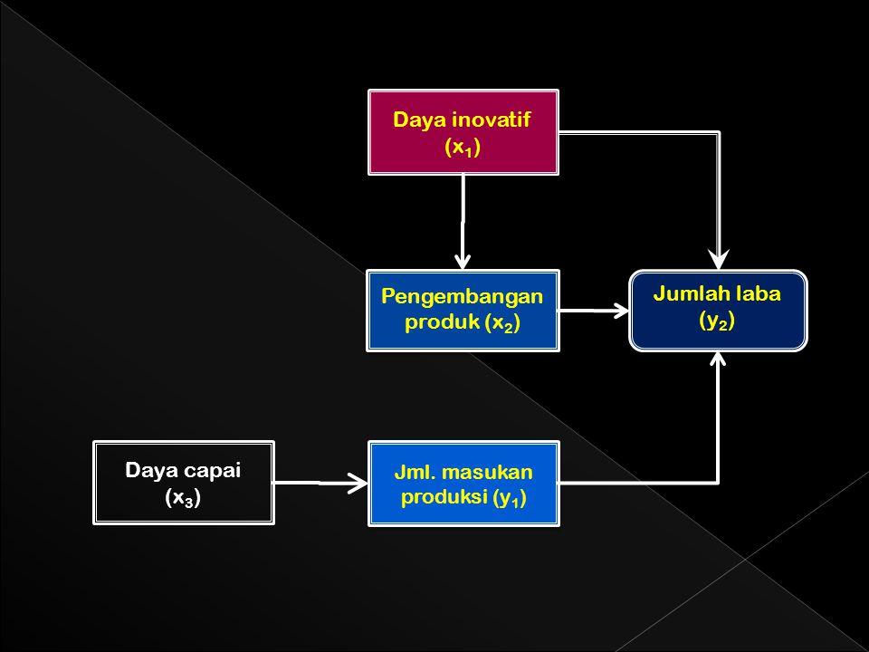 Daya capai (x 3 ) Daya inovatif (x 1 ) Jumlah laba (y 2 ) Jml.