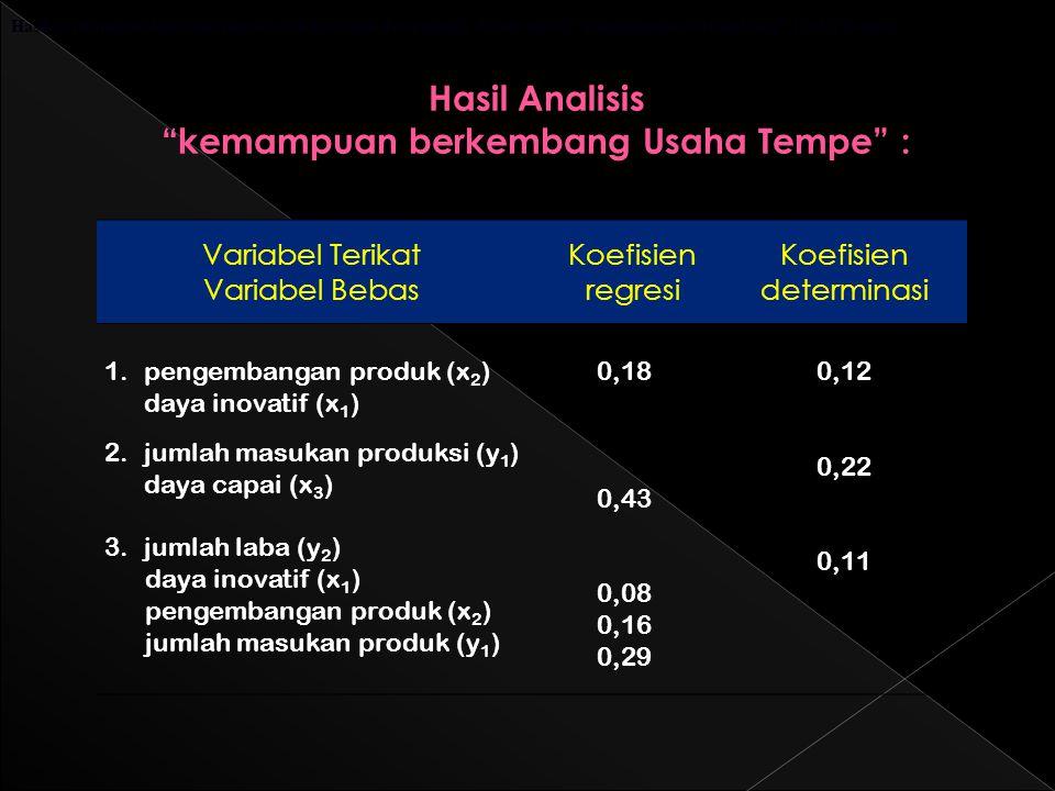 Variabel Terikat Variabel Bebas Koefisien regresi Koefisien determinasi 1.pengembangan produk (x 2 ) daya inovatif (x 1 ) 2.jumlah masukan produksi (y 1 ) daya capai (x 3 ) 3.jumlah laba (y 2 ) daya inovatif (x 1 ) pengembangan produk (x 2 ) jumlah masukan produk (y 1 ) 0,18 0,43 0,08 0,16 0,29 0,12 0,22 0,11 Hasil Analisis kemampuan berkembang Usaha Tempe : Hasil perhitungan koefisien regresi dan koefisien determinasi dalam model kemampuan berkembang Usaha Tempe: