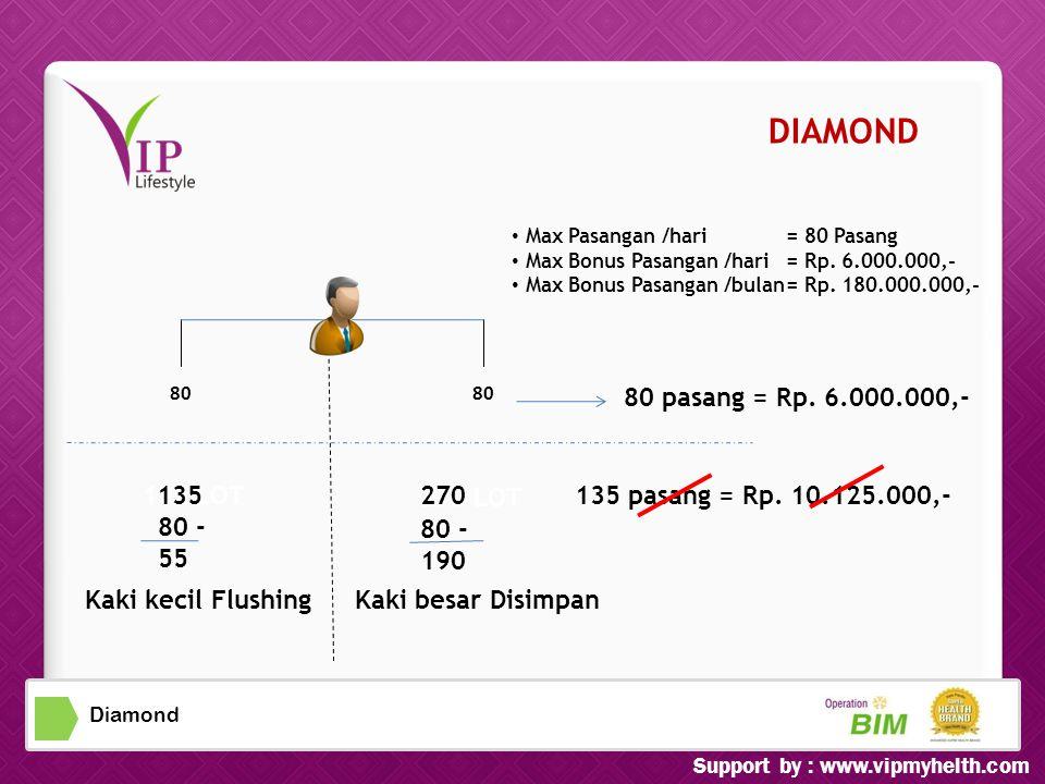 Diamond 135 LOT 80 - 55 270 LOT 80 - 190 • Max Pasangan /hari= 80 Pasang ax Bonus Pasangan /hari= Rp.