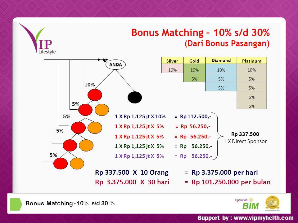Bonus Matching - 10% s/d 30 % Bonus Matching – 10% s/d 30% (Dari Bonus Pasangan) ANDA 10% Silver 10% 5% Gold 10% 5% Diamond 10% 5% Platinum 10% 5% 1 X Rp 1,125 jt X 10%= Rp 112.500,- 1 X Rp 1,125 jt X 5%= Rp 56.250,- Rp 337.500 1 X Direct Sponsor Rp 337.500 X 10 Orang= Rp 3.375.000 per hari Rp 3.375.000 X 30 hari = Rp 101.250.000 per bulan 1 X Rp 1,125 jt X 5% = Rp 56.250,- Support by : www.vipmyhelth.com