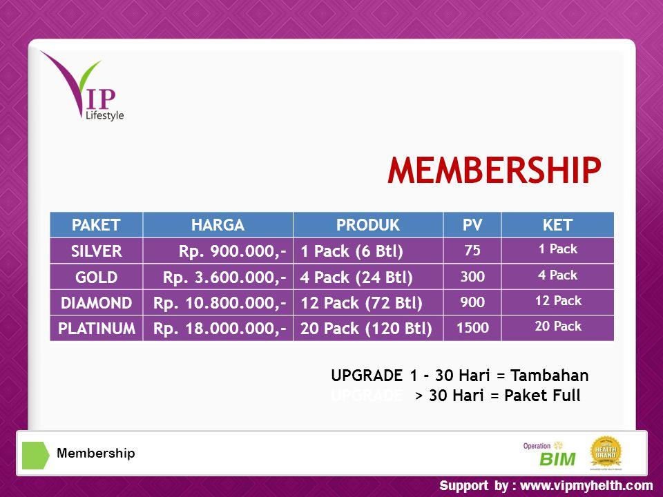 Membership PAKETHARGAPRODUKPVKET UPGRADE 1 - 30 Hari = Tambahan UPGRADE > 30 Hari = Paket Full SILVERRp.