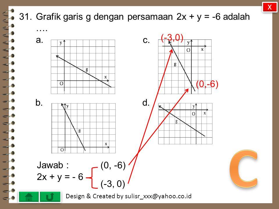 Design & Created by sulisr_xxx@yahoo.co.id 30.Persamaan garis melalui titik (-2, 5) dan tegak lurus dengan garis x – 3y = 6 adalah ….