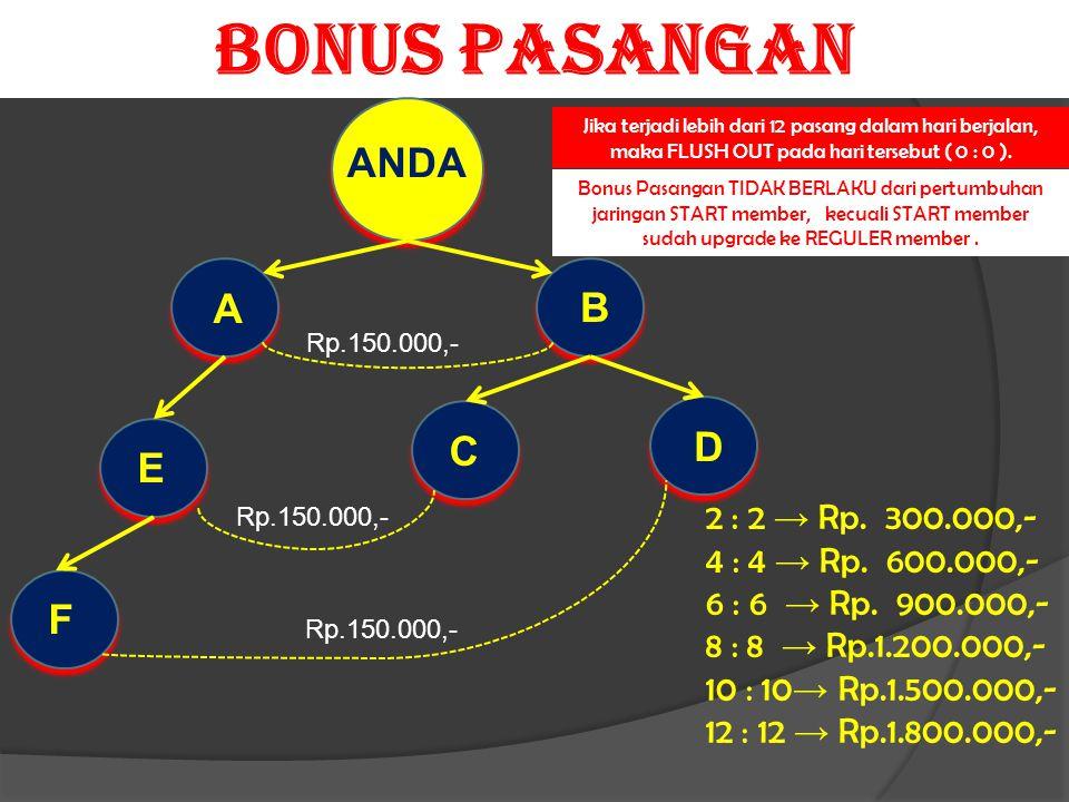 BONUS PASANGAN Rp.150.000,- ANDA A B C D E F 2 : 2 → Rp.