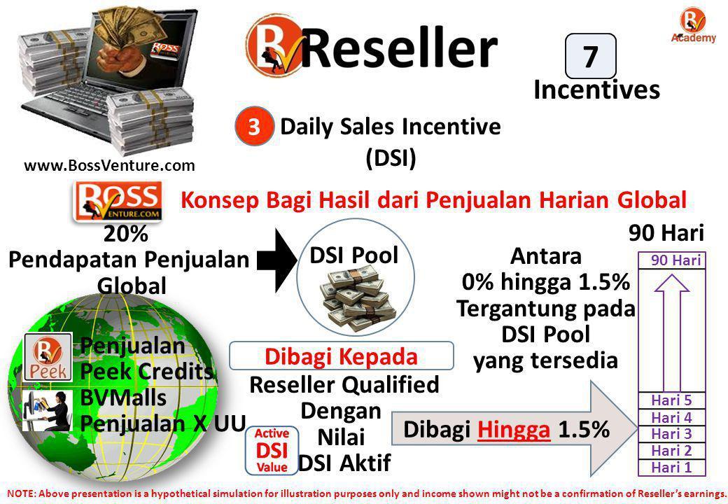 www.BossVenture.com Daily Sales Incentive (DSI) 3 Penjualan Peek Credits BVMalls Penjualan X UU 20% Pendapatan Penjualan Global DSI Pool Dibagi Kepada Reseller Qualified Dengan Nilai DSI Aktif Dibagi Hingga 1.5% Konsep Bagi Hasil dari Penjualan Harian Global Hari 1 Hari 2 Hari 3 90 Hari Hari 5 Hari 4 90 Hari Antara 0% hingga 1.5% Tergantung pada DSI Pool yang tersedia Incentives 7 NOTE: Above presentation is a hypothetical simulation for illustration purposes only and income shown might not be a confirmation of Reseller's earnings.