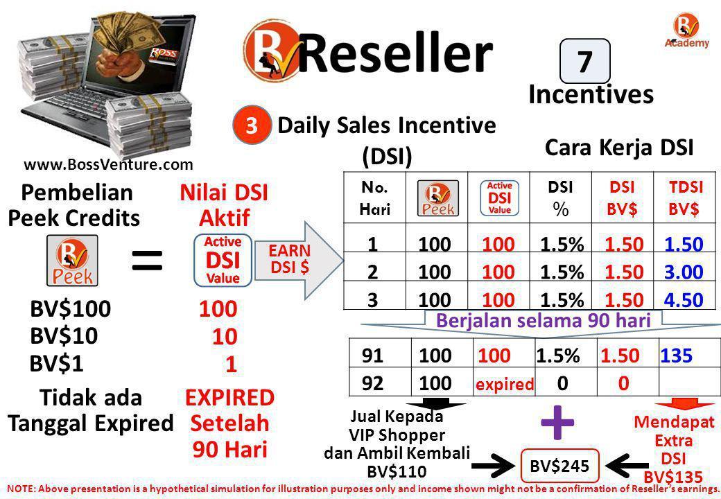 www.BossVenture.com Daily Sales Incentive (DSI) 3 Pembelian Peek Credits = BV$100100 BV$10 10 Nilai DSI Aktif BV$1 1 Tidak ada Tanggal Expired EXPIRED Setelah 90 Hari EARN DSI $ No.