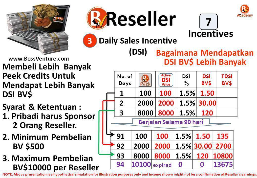 www.BossVenture.com Daily Sales Incentive (DSI) 3 Incentives 7 No. of Days DSI % DSI BV$ TDSI BV$ Berjalan Selama 90 hari Membeli Lebih Banyak Peek Cr