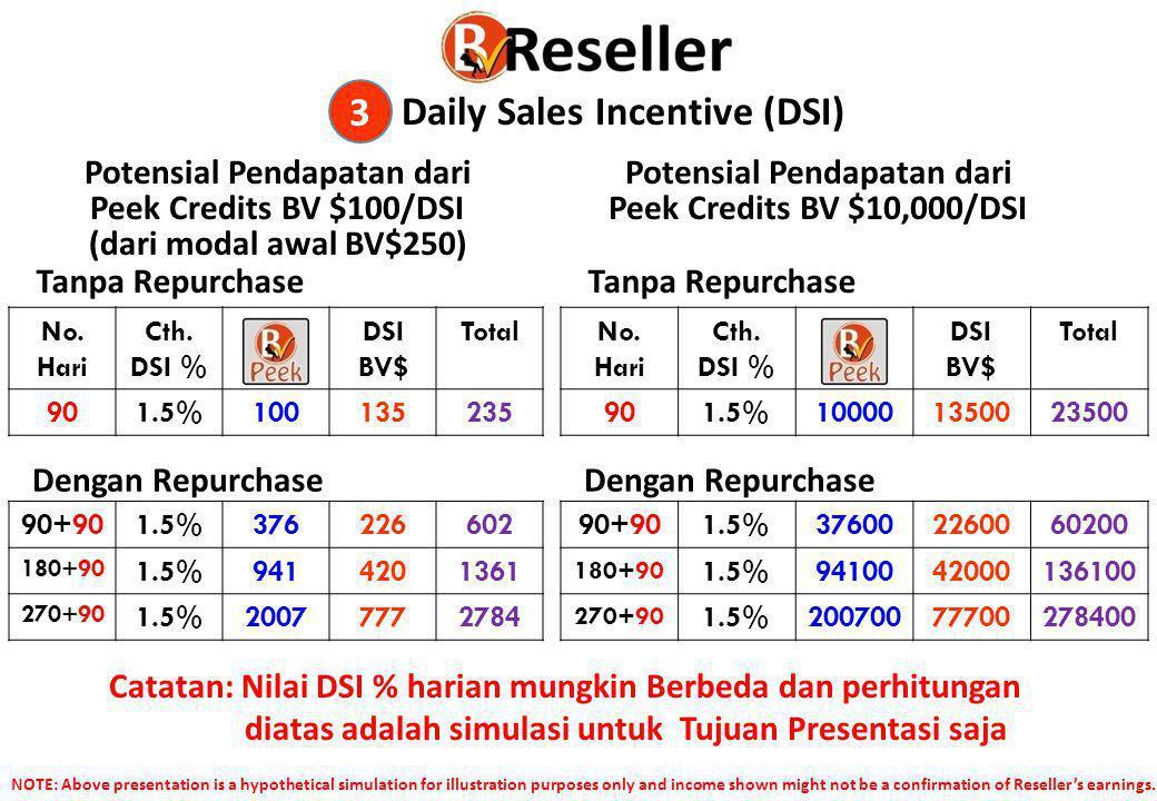 Potensial Pendapatan dari Peek Credits BV $100/DSI (dari modal awal BV$250) Potensial Pendapatan dari Peek Credits BV $10,000/DSI Catatan: Nilai DSI %