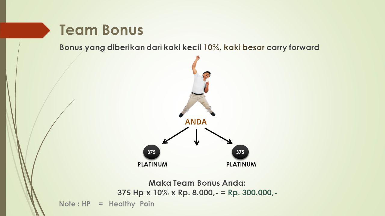 Team Bonus Bonus yang diberikan dari kaki kecil 10%, kaki besar carry forward Maka Team Bonus Anda: 375 Hp x 10% x Rp.