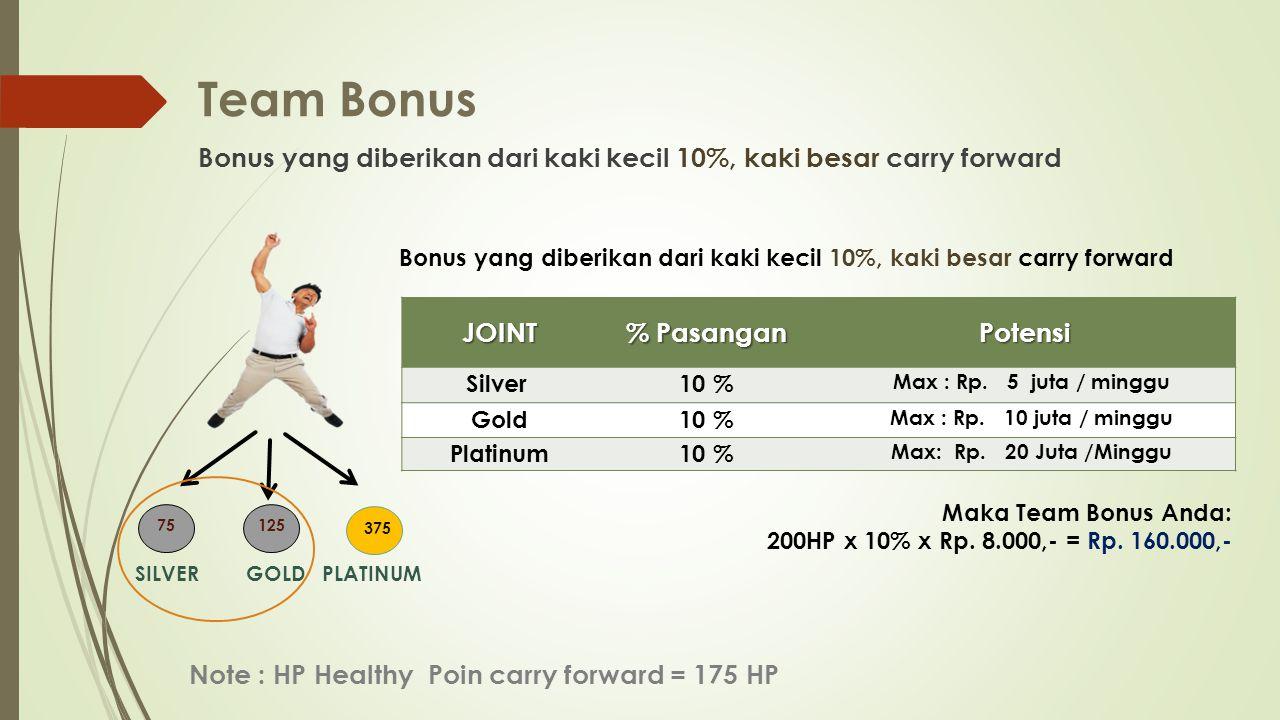 Team Bonus Bonus yang diberikan dari kaki kecil 10%, kaki besar carry forward Note : HP Healthy Poin carry forward = 175 HP Bonus yang diberikan dari kaki kecil 10%, kaki besar carry forward SILVER 75125 GOLDPLATINUM 375 JOINT % Pasangan Potensi Silver 10 % Max : Rp.