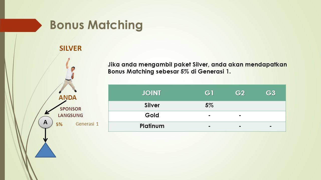 Bonus Matching Jika anda mengambil paket Silver, anda akan mendapatkan Bonus Matching sebesar 5% di Generasi 1.