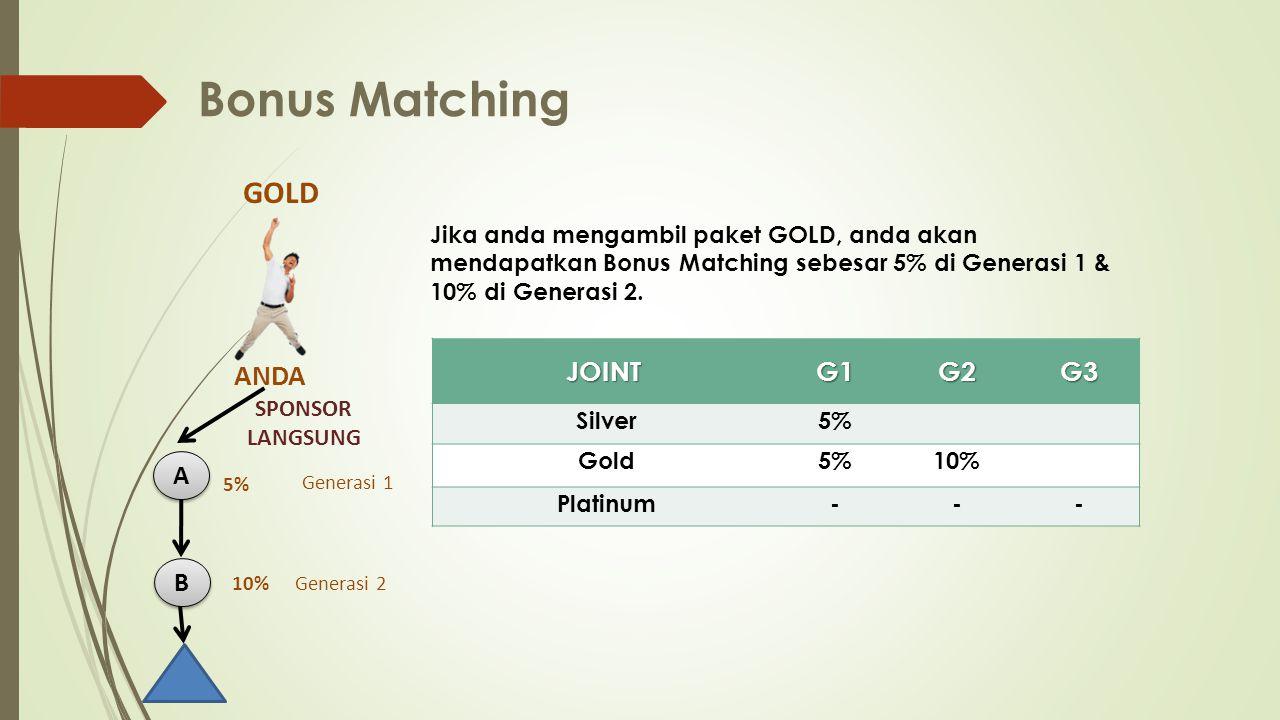 Bonus Matching Jika anda mengambil paket GOLD, anda akan mendapatkan Bonus Matching sebesar 5% di Generasi 1 & 10% di Generasi 2.