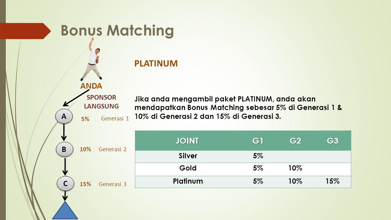 Bonus Matching Jika anda mengambil paket PLATINUM, anda akan mendapatkan Bonus Matching sebesar 5% di Generasi 1 & 10% di Generasi 2 dan 15% di Generasi 3.
