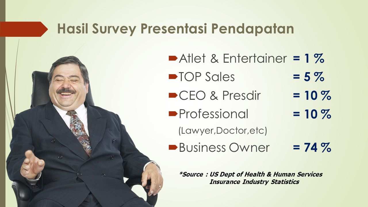 Hasil Survey Presentasi Pendapatan  Atlet & Entertainer  TOP Sales  CEO & Presdir  Professional (Lawyer,Doctor,etc)  Business Owner = 1 % = 5 % = 10 % = 74 % *Source : US Dept of Health & Human Services Insurance Industry Statistics