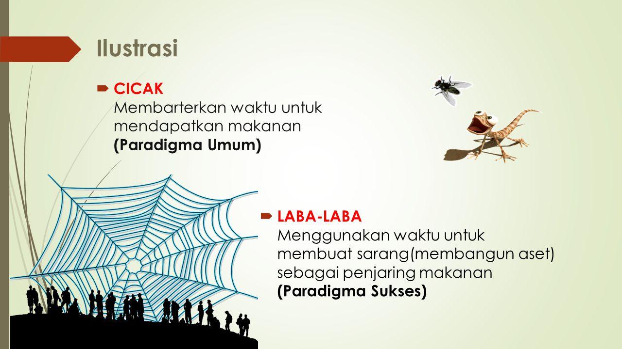 Ilustrasi  LABA-LABA Menggunakan waktu untuk membuat sarang(membangun aset) sebagai penjaring makanan (Paradigma Sukses)  CICAK Membarterkan waktu untuk mendapatkan makanan (Paradigma Umum)