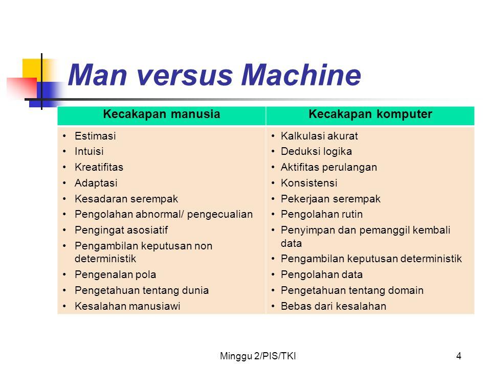 Minggu 2/PIS/TKI4 Man versus Machine Kecakapan manusiaKecakapan komputer •Estimasi •Intuisi •Kreatifitas •Adaptasi •Kesadaran serempak •Pengolahan abn