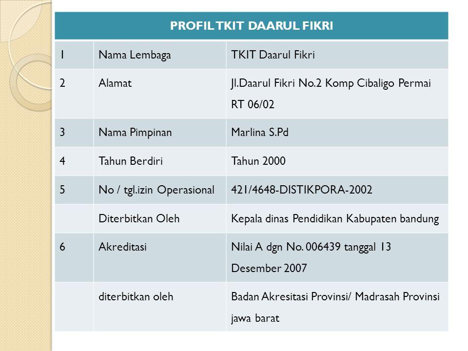 PROFIL TKIT DAARUL FIKRI 1Nama LembagaTKIT Daarul Fikri 2Alamat Jl.Daarul Fikri No.2 Komp Cibaligo Permai RT 06/02 3Nama PimpinanMarlina S.Pd 4Tahun BerdiriTahun 2000 5No / tgl.izin Operasional421/4648-DISTIKPORA-2002 Diterbitkan OlehKepala dinas Pendidikan Kabupaten bandung 6Akreditasi Nilai A dgn No.