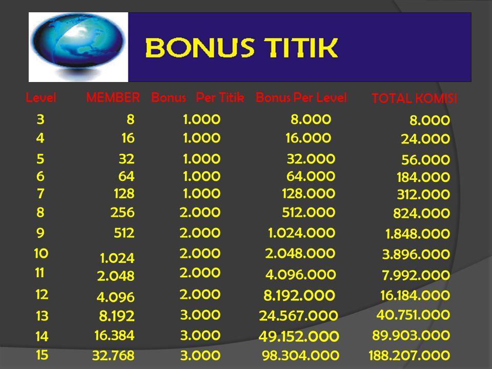 LevelMEMBER Bonus Per TitikBonus Per Level TOTAL KOMISI 381.0008.000 8.000 4161.00016.000 24.000 5321.00032.000 56.000 6641.00064.000 184.000 71281.00